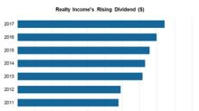 Realty Income Enhances Shareholder Value with 98th Dividend Hike