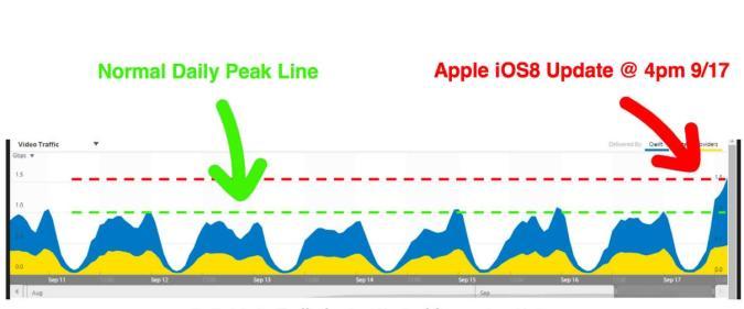 iOS 8 Updates vergrößern Internettraffic um bis zu 60%