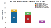 Are Institutional Investors Accumulating CNX Resources Stock?