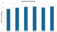 Pharma Stocks: Merck & Co.'s Revenue Trend and 2018 Estimates