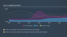 Is Camurus AB (publ)'s (STO:CAMX) CEO Paid At A Competitive Rate?