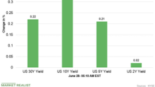 US Dollar Index and Treasury Yields Are Stable on June 28