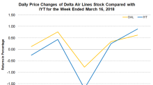 Delta Air Lines' Cargo Division Adds More Functions to Website