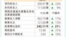 恒生淨息收入勁 純利242億升21%