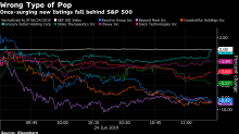 Once-Surging IPOs Suddenly Tumble as Defensive Bets Take Victims