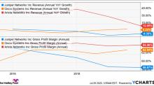 Why Juniper Networks' Margins Should Remain Pressured