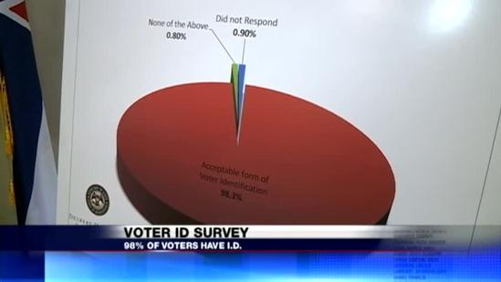 Voter ID Survey