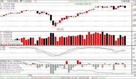 台股週KD出現向下交叉 這類股票特別要小心