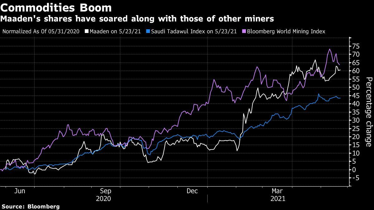 Image Commodity 'Supercycle' a Cue for Saudi State Miner to Cut Debt