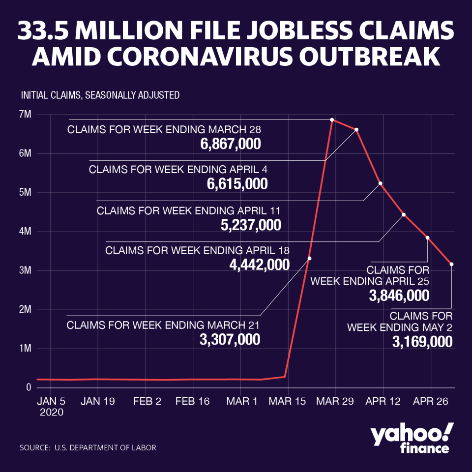 Jobless claims remain 'frightening' as employers pull back on hiring