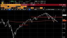 Buone notizie sul trade prolungano il rimbalzo azionario