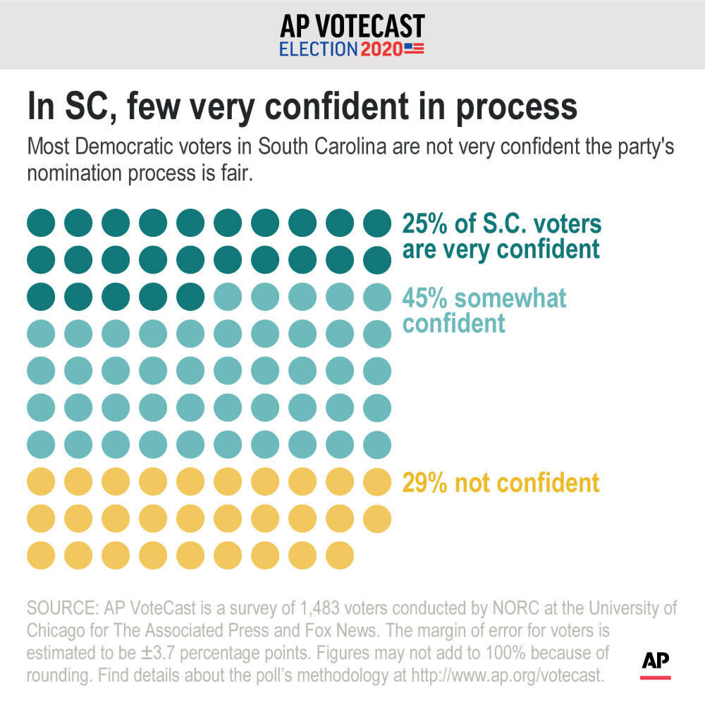 Most Democratic voters in South Carolina are not very confident the party's nomination process is fair.;
