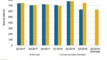 What Could Impact Hain Celestial's Sales in Fiscal Q4 2018?