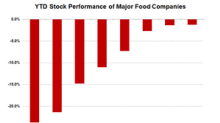Will Food Stocks Be a Losing Bet in 2018?