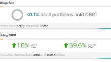 Investors Digging Digital Brands Group