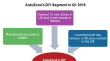 Did AutoZone Resume Its Promotional Strategy in Q1 2019?