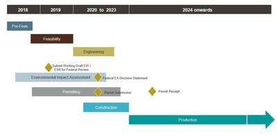goldcorp achieves significant project milestones