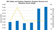 Why 3M's Safety and Graphics Segment's Margin Contracted in Q2
