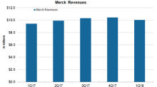 A Brief Overview of Merck's First-Quarter Performance