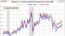 Gasoline Prices Edge Lower As Hurricane Effects Subside (UGA)