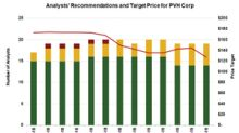 PVH: Analysts Reacted to Its Q1 Results