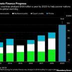 G-7 Leaders Poised to Turn Spotlight on Climate Finance