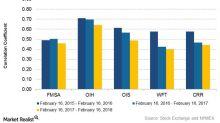 How's Fairmount Santrol Holdings Reacting to Crude Oil Prices?
