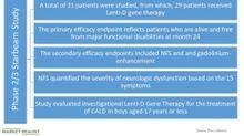 Bluebird Bio's Data for Lenti-D Investigational Gene Therapy