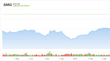 Even After This Year's Gains Scotts Miracle-Gro (SMG) Stock Is Still a Good Buy