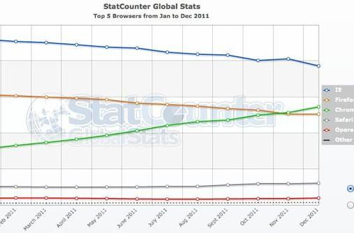 Internet Explorer holds onto top browser crown while Chrome and Firefox tussle over second place
