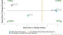 Nicolet Bankshares, Inc. breached its 50 day moving average in a Bearish Manner : NCBS-US : October 31, 2017