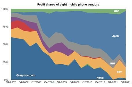 Apple rollin' in the dough: 75% of cell phone profits