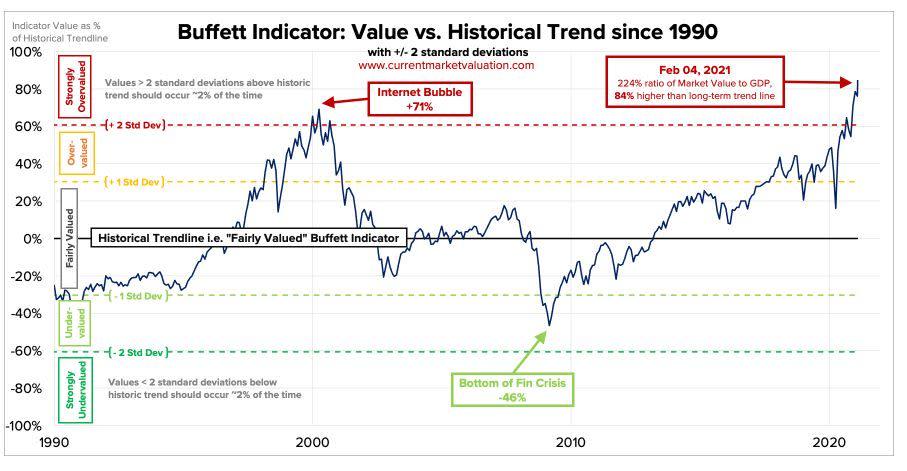 Warren Buffett's Favorite Valuation Metric Is Ringing an Alarm - Yahoo Finance