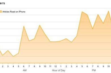 How the iPad and iPhone shift reading habits