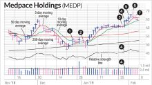 Anatomy Of Sell Decisions In Medpace Stock