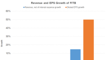 How Fifth Third Bancorp Has Performed Recently