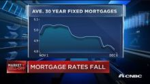 Mortgage rates fall to two-month low
