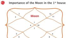 Moon in First House : Vedic Astrology
