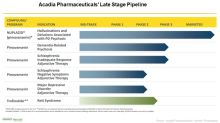 Acadia Pharmaceuticals: Financial Guidance, Recent Developments