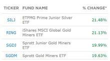 ETF Of The Week: Small Cap Silver Miners Soar