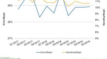 Will TJX Companies' Margins Improve amid Rising Costs?