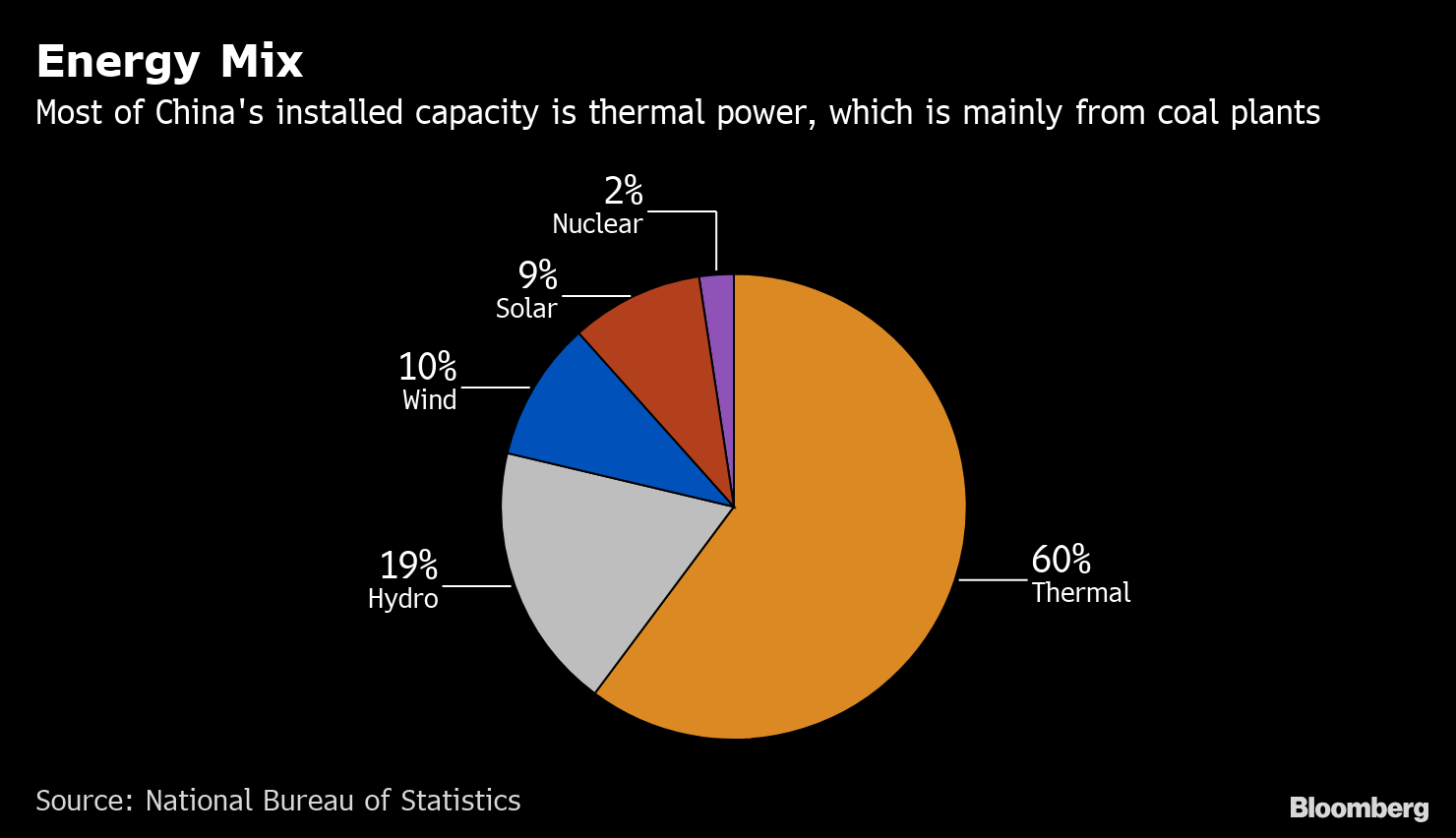 New Coal Plants Are Just Too Expensive in China, Analysis Says