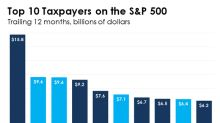 These 4 Banks Paid $33 Billion in Taxes Over the Past Year