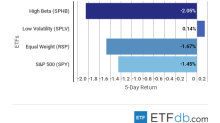 ETF Scorecard: December 7 Edition