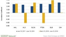 Oilfield Equipment and Services Stocks' Correlation with Oil