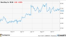Is Best Buy Stock a Buy After Earnings?