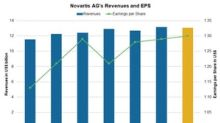 Novartis ADR's Performance and Revenue Estimates for Q3 2018