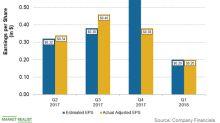 Will Devon Energy Beat Q2 2018 Earnings Estimates?