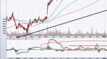 Get into Zynga Inc Stock Before Its Imminent Breakout