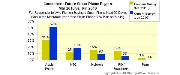 Apple and HTC lead charge as smartphone market looks set to grow and grow